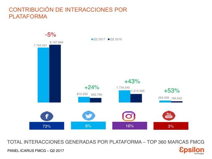 El análisis por redes sociales muestra el crecimiento de las interacciones en todas las plataformas