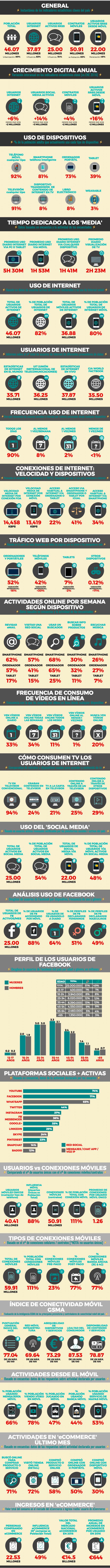 Usuarios Internet, Social Media y Móvil en España | Informe 2017