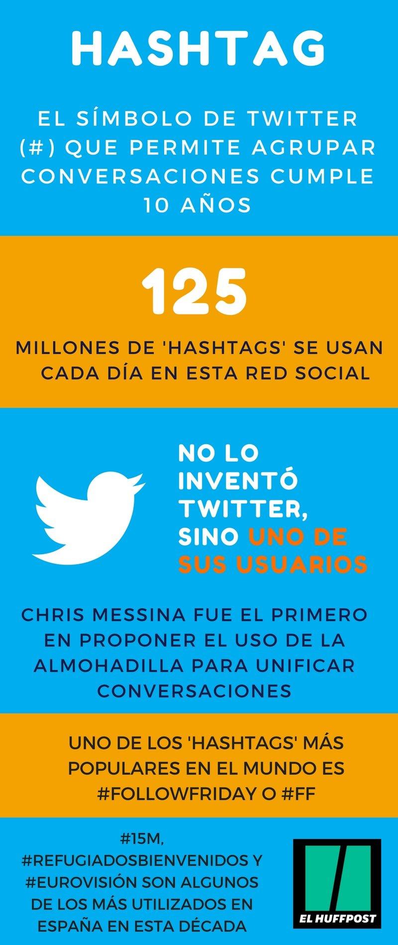 La idea ha evolucionado: hoy, de promedio, se comparten a diario 125 millones de hashtags en Twitter.